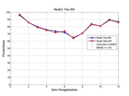 RH Kediri Obs vs Tes