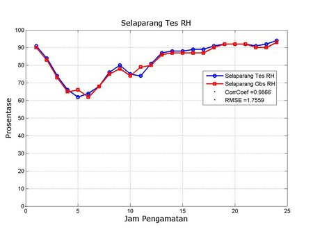 RH Selaparang Obs vs Tes