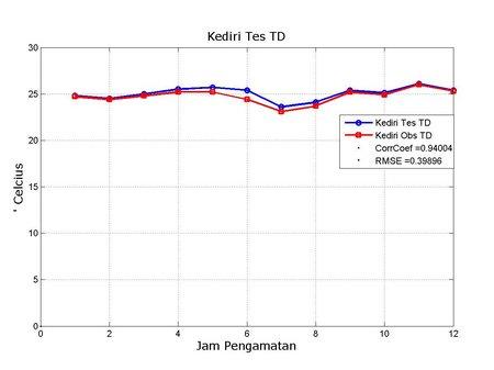 TD Kediri Obs vs Tes
