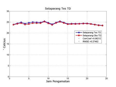 TD Selaparang Obs vs Tes